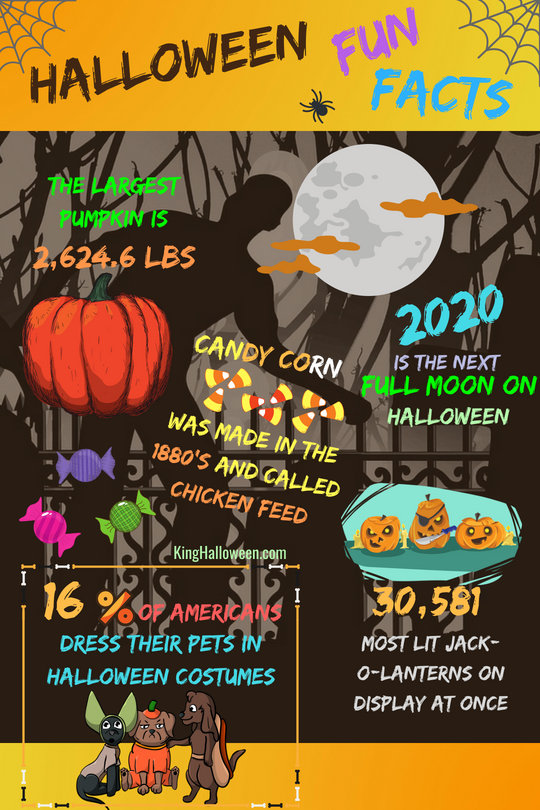 Halloween Fun Facts 2020 Halloween Fun Facts   King Halloween